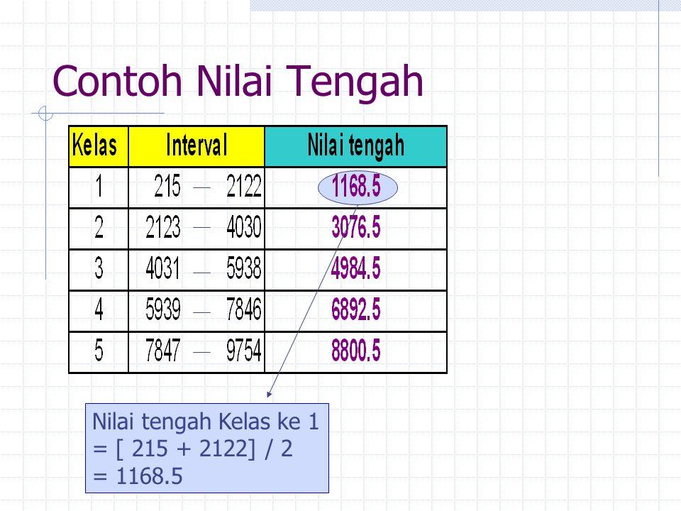 Contoh Nilai Tengah Nilai tengah Kelas ke 1 = [ 215 + 2122] / 2
